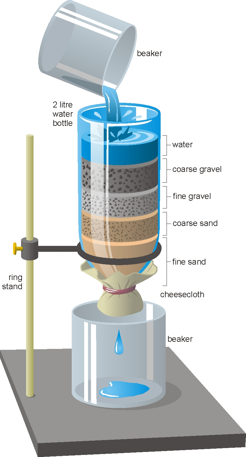 homemade water filter. Water In Our Community Crd Rh Bc Ca Homemade Filter Diagram  Simple