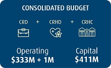 2018provbudget-consolidatedoverview