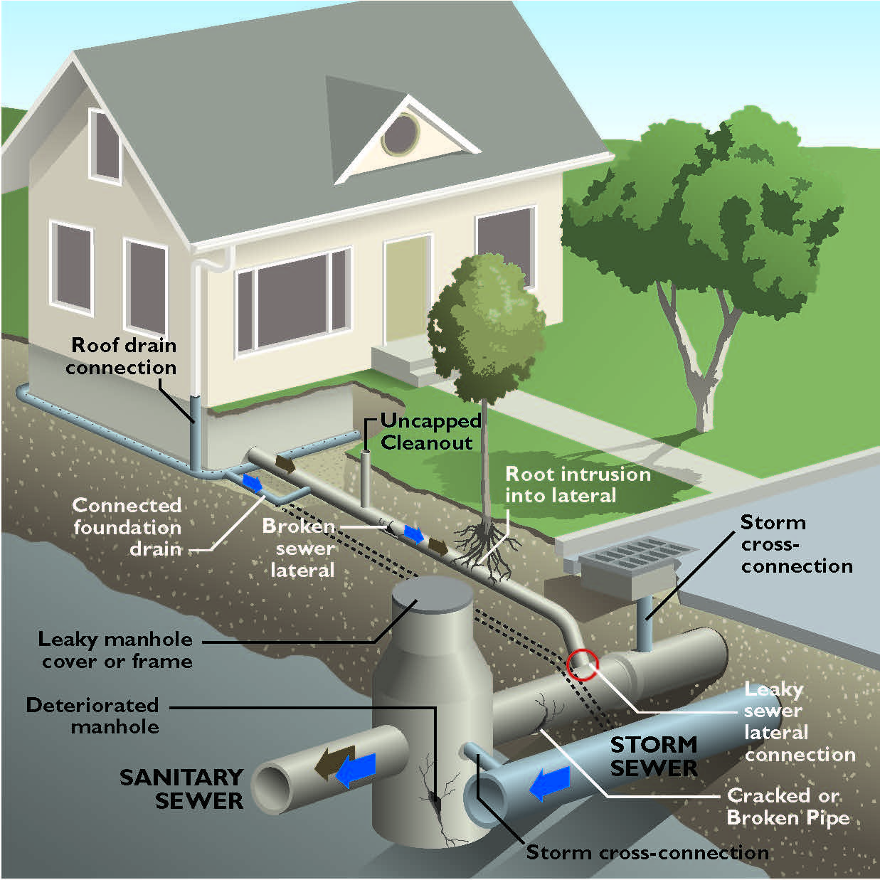Infiltration In Dense Urban Areas Benefit Or Risk